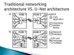 traditional networking architecture vs u net architecture