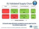 eu validated supply chain