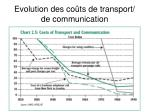 evolution des co ts de transport de communication