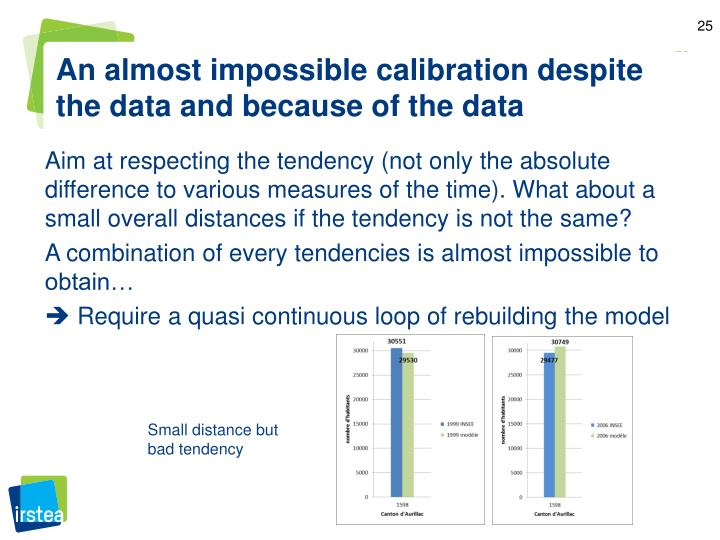 An almost impossible calibration despite the data and because of the data