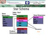 star schema1