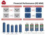 financial performance r mm