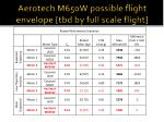 aerotech m650w possible flight envelope tbd by full scale flight