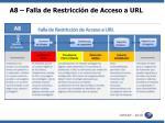 a8 falla de restricci n de acceso a url