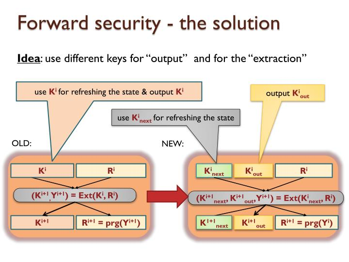 Forward security - the solution