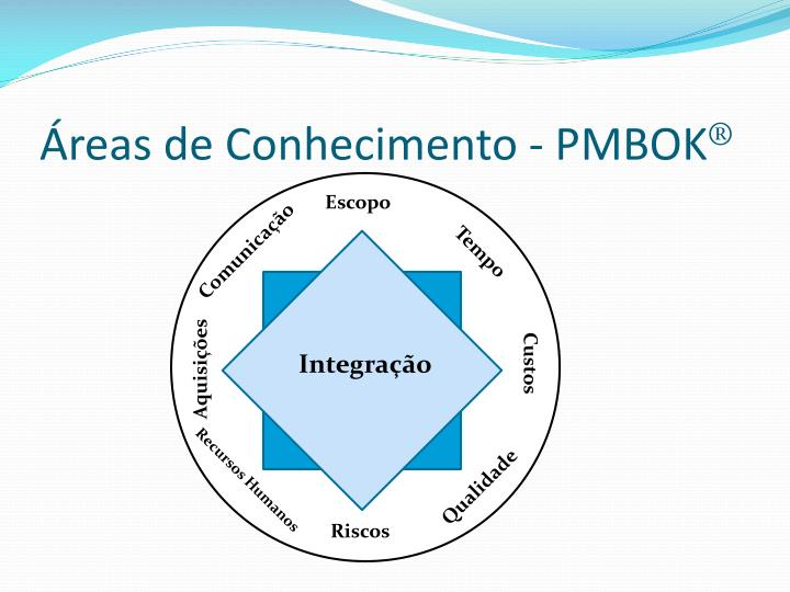 Áreas de Conhecimento - PMBOK