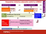 esquema sistema educatiu amb la lomce
