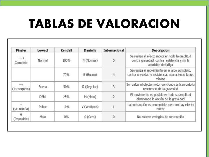 TABLAS DE VALORACION
