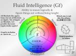 fluid intelligence gf