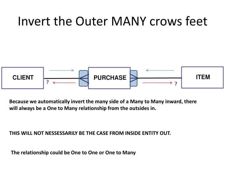 Invert the Outer MANY crows feet