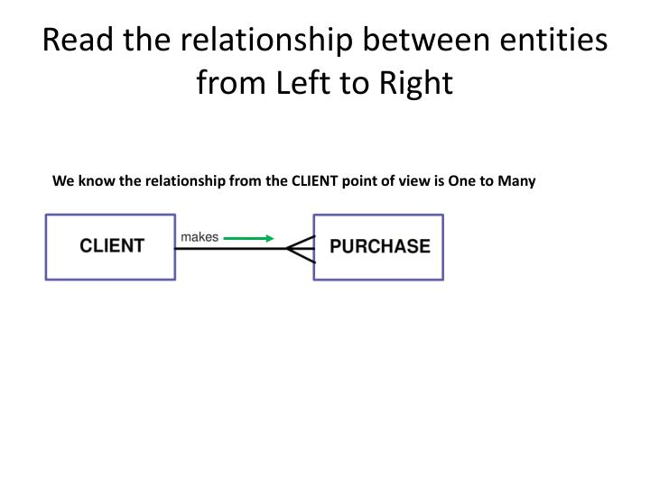 Read the relationship between entities from Left to Right