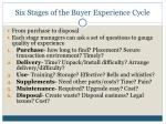 six stages of the buyer experience cycle