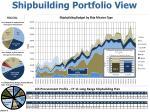 shipbuilding portfolio view