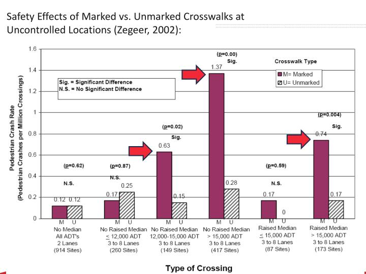safety effects of marked vs unmarked crosswalks at uncontrolled locations zegeer 2002 n.