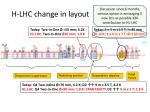 h lhc change in layout