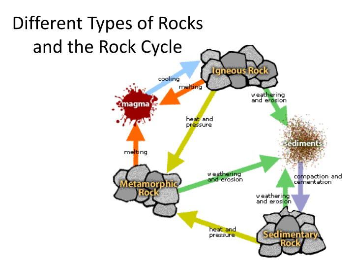 different types of rocks and the rock cycle n.