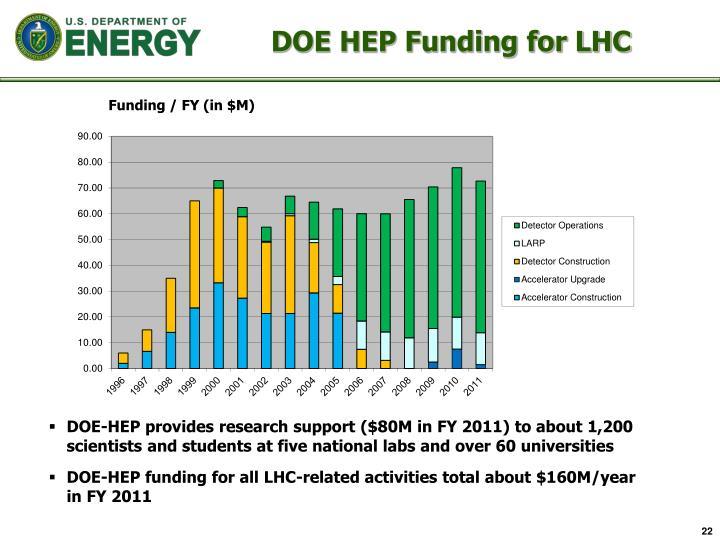 DOE HEP Funding for LHC