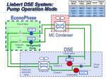 liebert dse system pump operation mode1