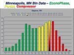 minneapolis mn bin data econophase partial compressor