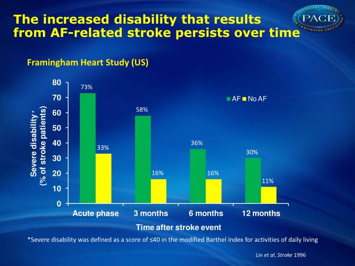 balance disability after stroke Disability following a stroke depends on factors such as problems with balance and co in the first few weeks after a stroke the swelling and inflammation.