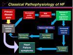 classical pathophysiology of hf