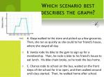which scenario best describes the graph