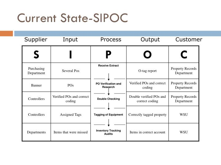 Current State-SIPOC