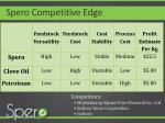 spero competitive edge