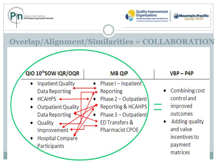 Overlap alignment similarities collaboration