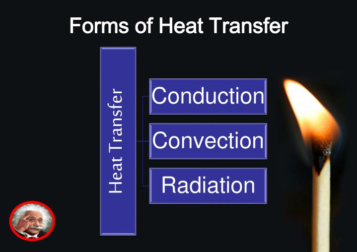 Forms of Heat Transfer