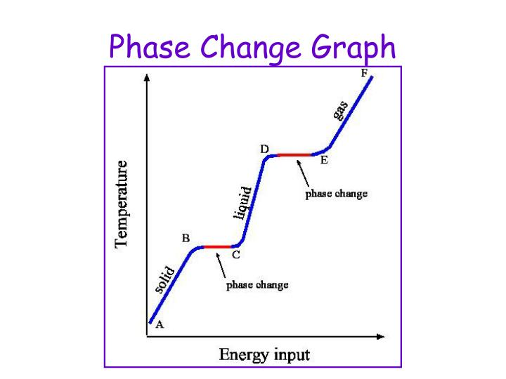 Phase Change Graph
