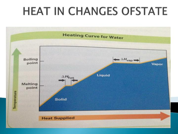 heat in changes ofstate n.