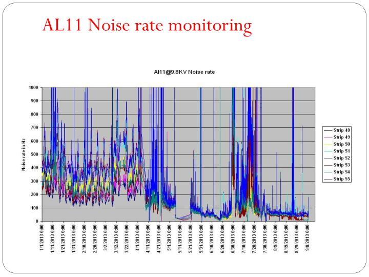 AL11 Noise rate monitoring