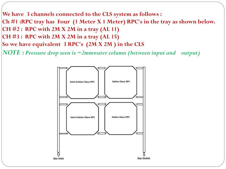 We have  3 channels connected to the CLS system as follows :