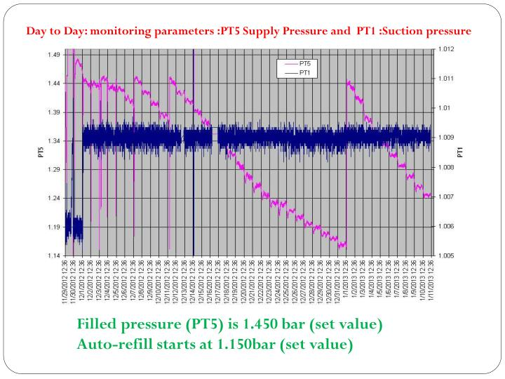 Day to Day: monitoring parameters :PT5 Supply Pressure and  PT1 :Suction pressure
