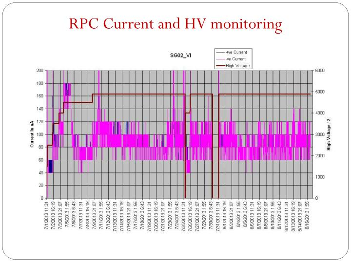 RPC Current and HV monitoring