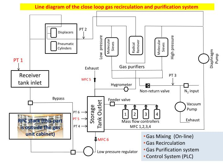 Line diagram of the close loop gas recirculation and purification system