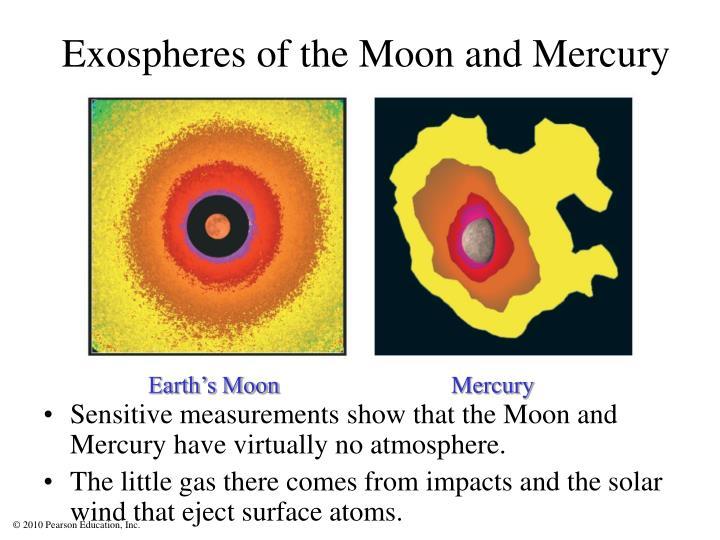 Exospheres of the Moon and Mercury