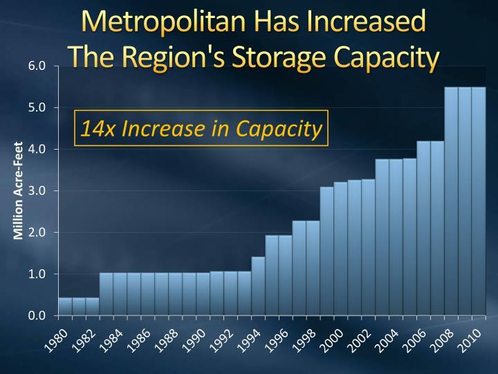 Metropolitan Has Increased