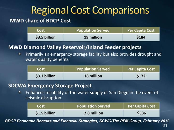 Regional Cost Comparisons