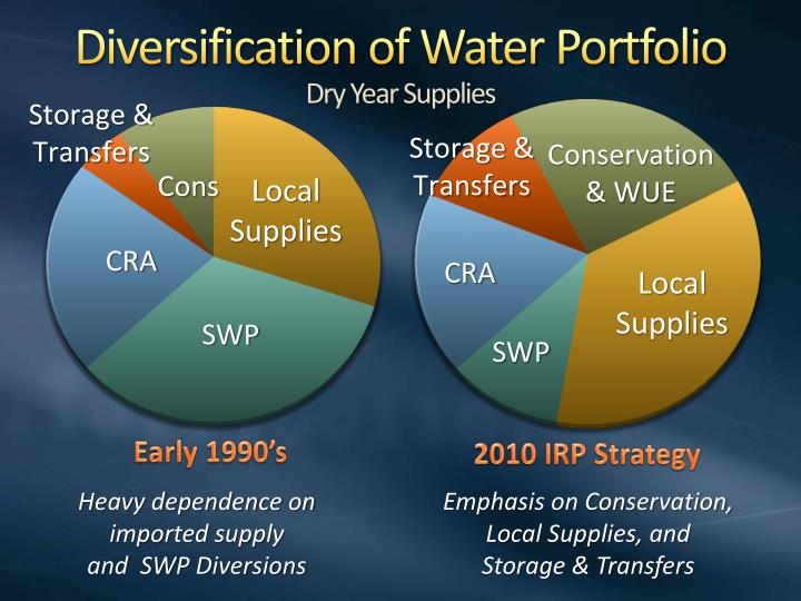 Diversification of Water