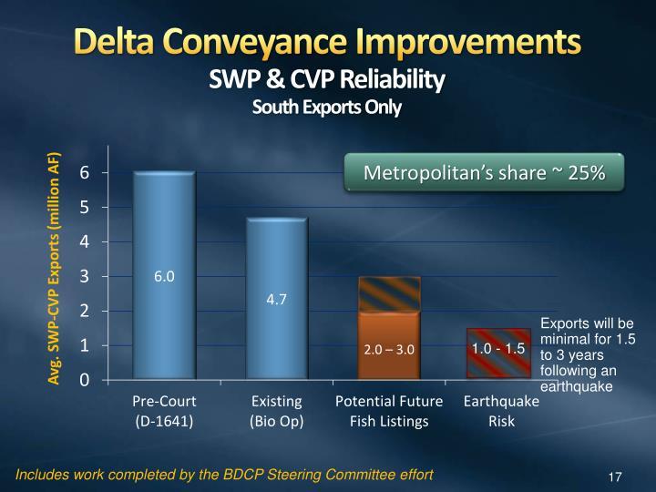 Delta Conveyance Improvements