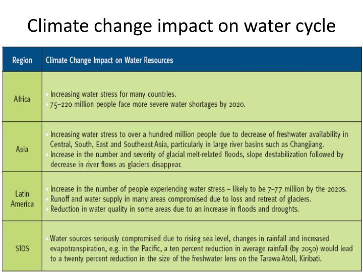 Climate change impact on water cycle
