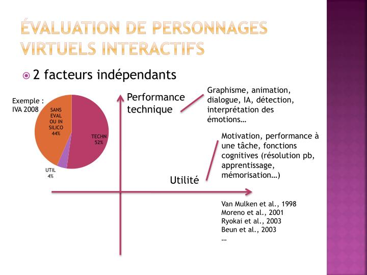 Valuation de personnages virtuels interactifs