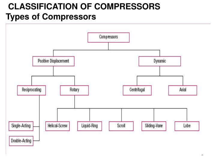 Ppt Reciprocating Compressor Introduction Powerpoint