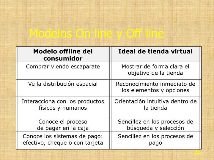 Modelo offline del consumidor