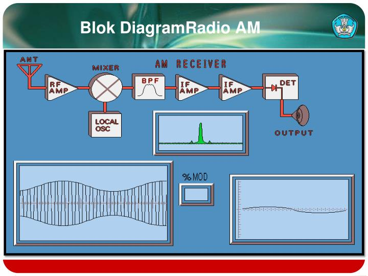 Ppt radio repairing powerpoint presentation id2251229 blok diagramradioam ccuart Gallery
