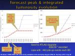 forecast peak integrated luminosity evolution