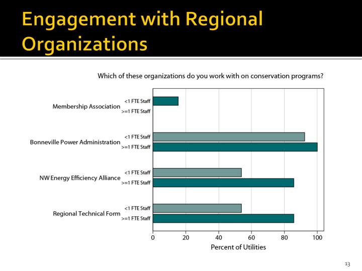 Engagement with Regional Organizations