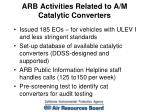 arb activities related to a m catalytic converters